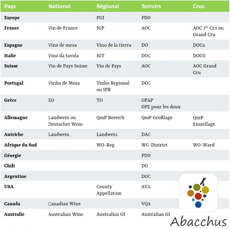 liste AOP IGP vin monde