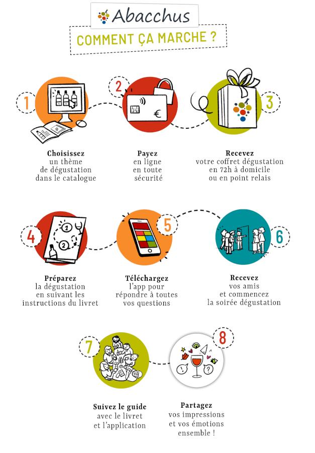 8 etapes du concept abacchus de degustation a la maison